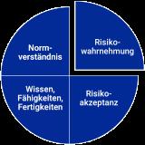 Das-Risikokompetenzmodell