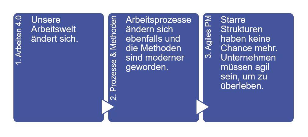 Agile Methoden für den Projektalltag