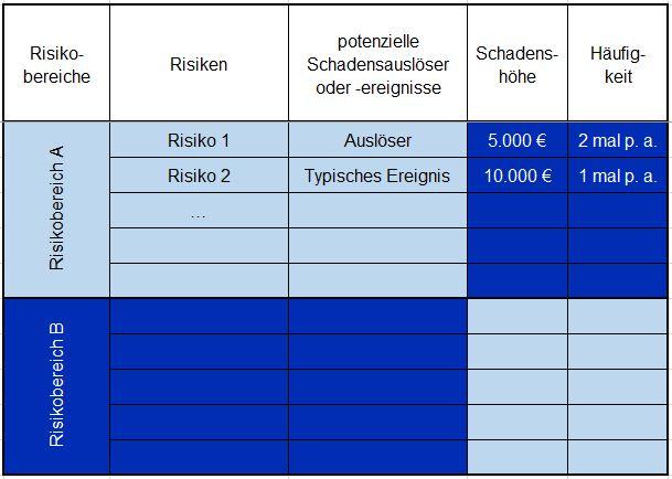 Das Risikoregister - Prinzipdarstellung