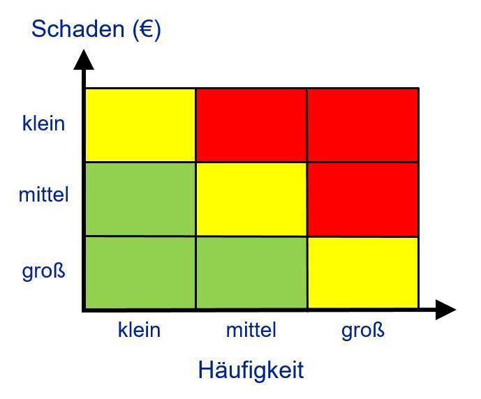 Visualisierung der Risikoexposition mit der Risikomatrix