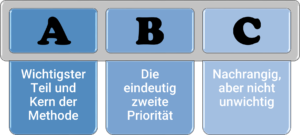 ABC-Analyse Prinzipdarstellung