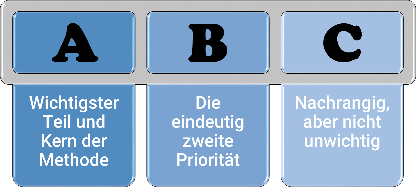 ABC-Analyse, Prinzipdarstellung