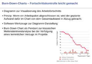 Agile Technik Burn-Down-Charts