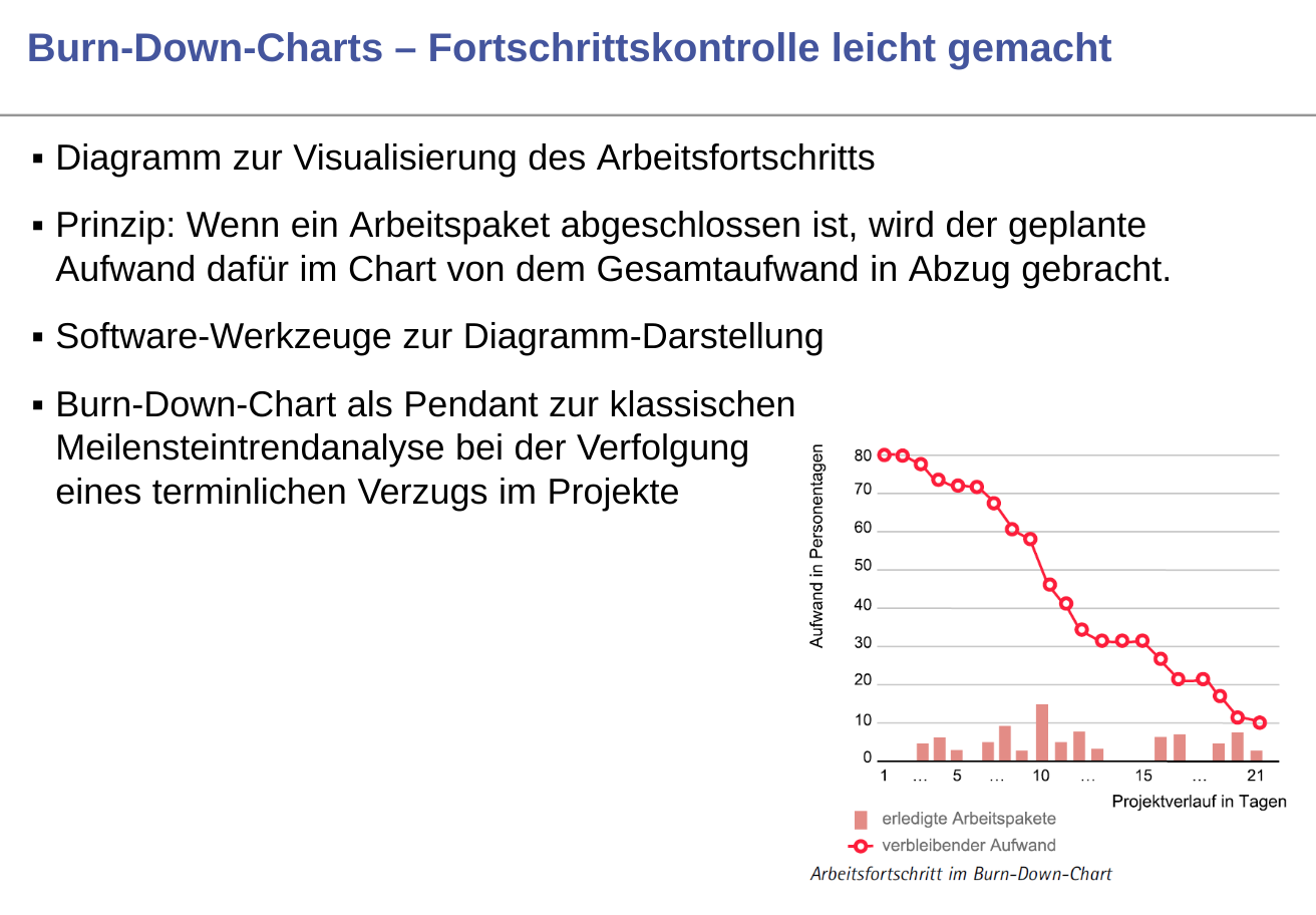 Agile Technik Burn-Down-Charts