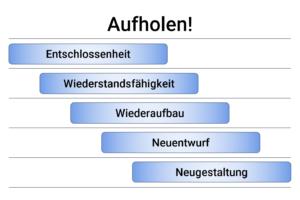 """Der Ansatz """"Aufholen!"""""""