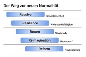 Der Weg zur neuen Normalität