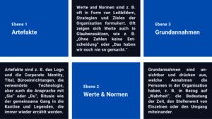 Ebenen der Organisationskultur nach Edgar Schein