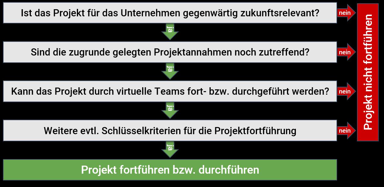 """Entscheidungsbaum am Beispiel """"Projektfortführung"""""""