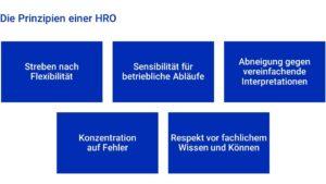 Prinzipien einer HRO