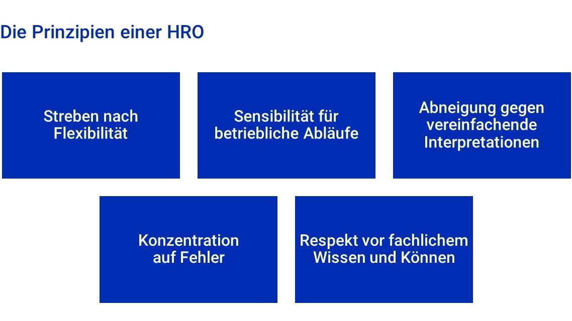 Die Prinzipien einer HRO