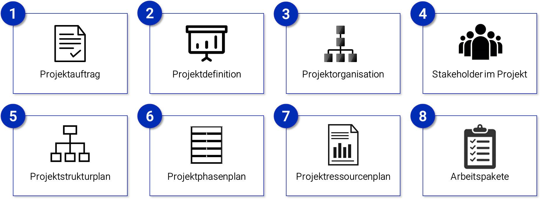 Die Bausteine des klassischen Projektmanagements