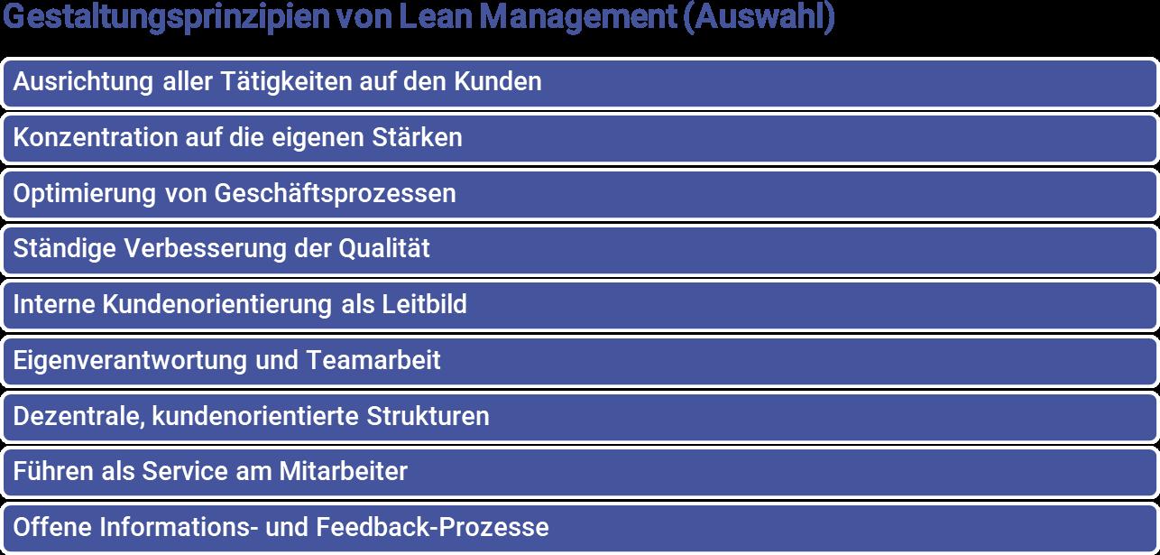 Lean Management - Gestaltungsprinzipien