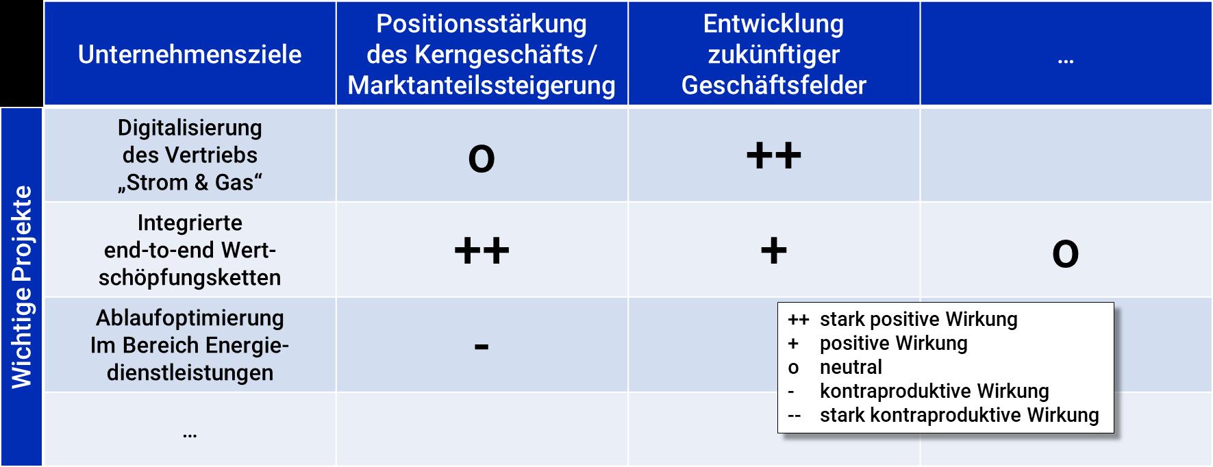 Projektwirkungsmatrix