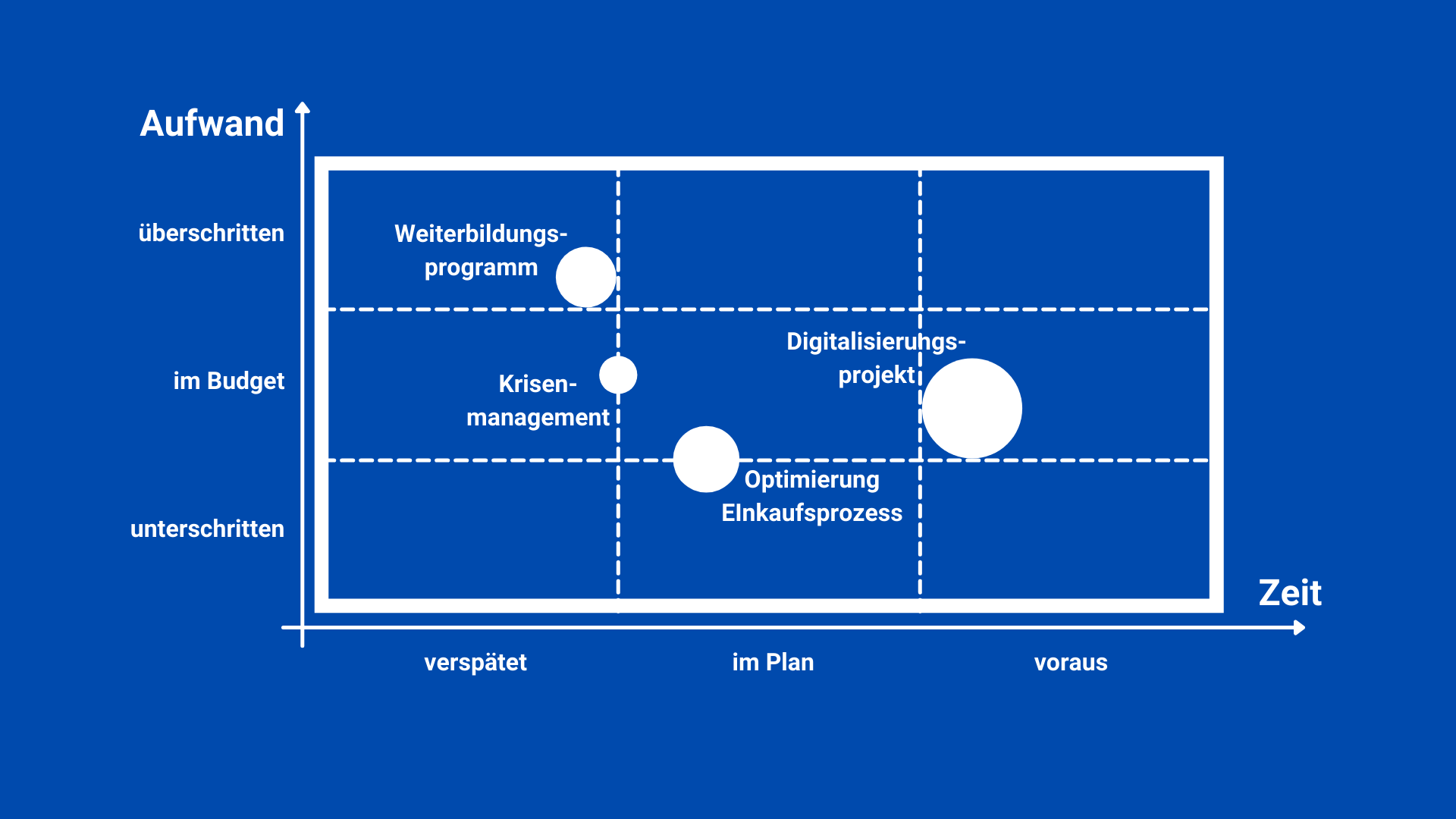 Projekt-Portfolio-Matrix Beispiel