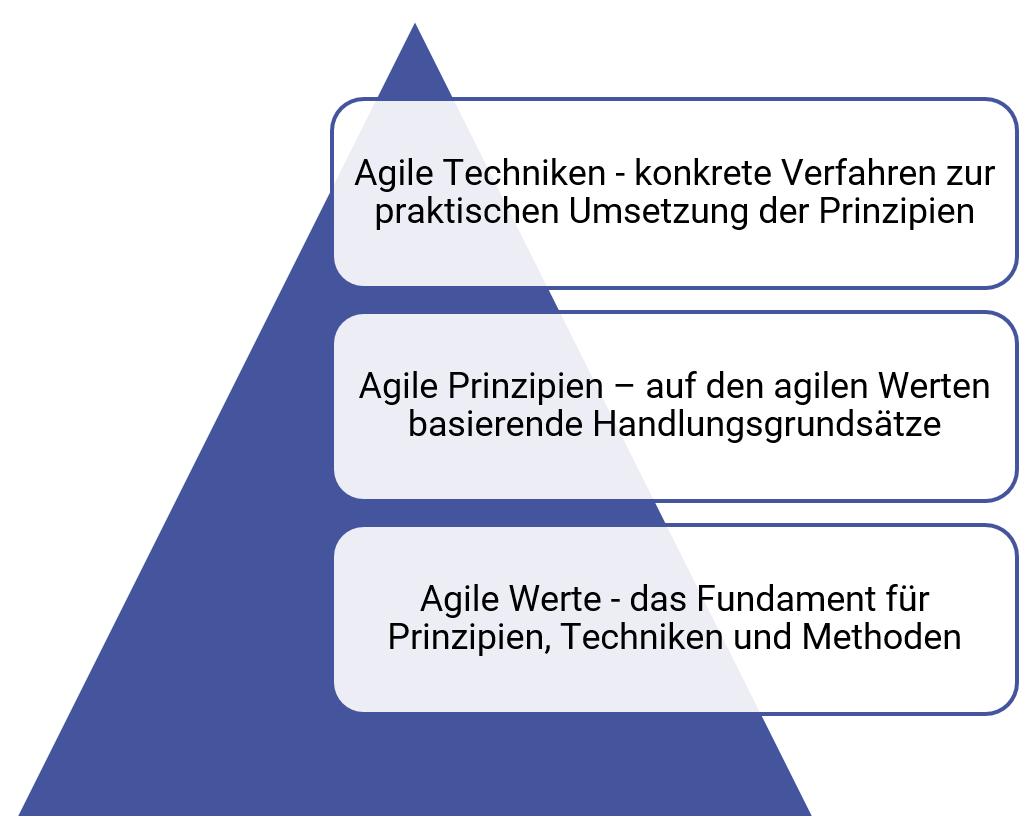 Pyramide azs agilen Werten, Prinzipien und Techniken